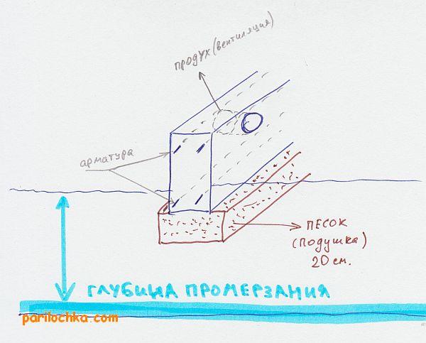 Купить гидроизоляцию для фундамента в Люберцах