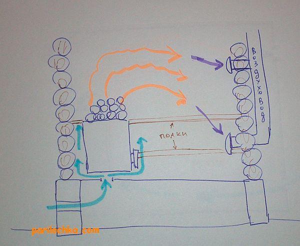 вентиляция топки бани, схема