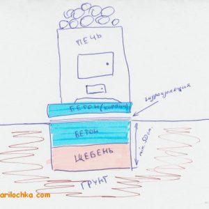 Как улучшить печь для бани