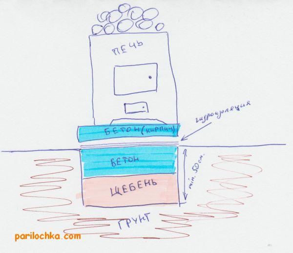 Как самостоятельно сделать правильный фундамент под баню
