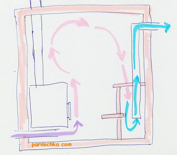 Вентиляция басту в бане своими руками