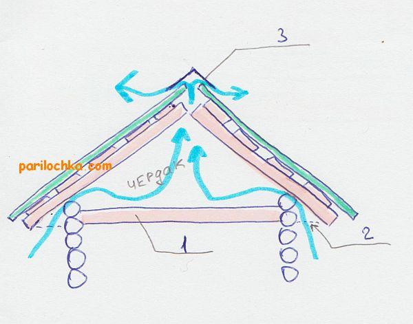 ventiliatciia-cherdaka-bani