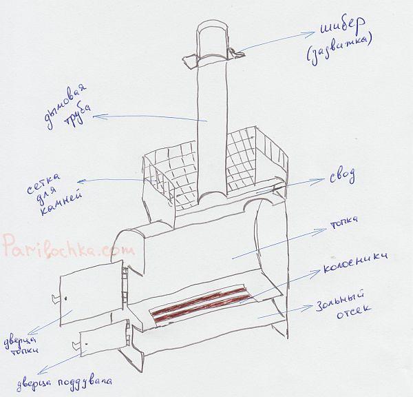 Дымоход для бани – ставим на банную печь
