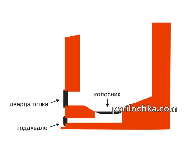 Кирпичные печи для русской бани