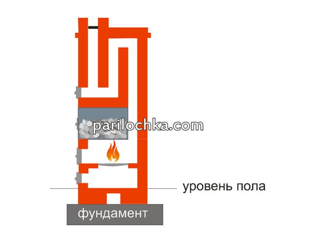 Кирпичная печь для бани своими руками чертежи схемы