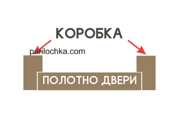 Размеры дверей для парилки - Размеры Инфо