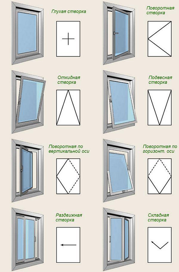 Окно в парной где ставить и можно ли обойтись без него
