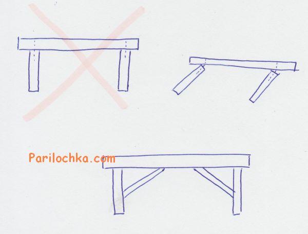 как неправильно делать скамейку