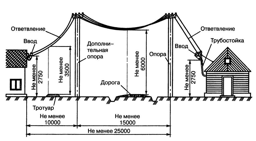 Устройство парилки в русской бане