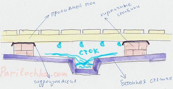 как сделать бетонную стяжку и слив в бане