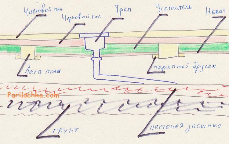 схема теплого сухого пола бани