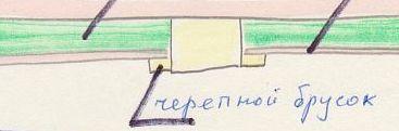 cherepnoi brus