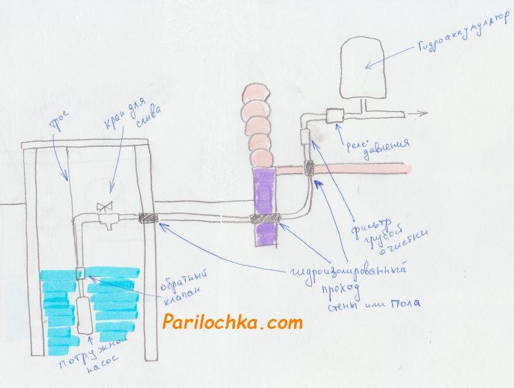 схема водоснабжения бани из колодца с погружным насосом